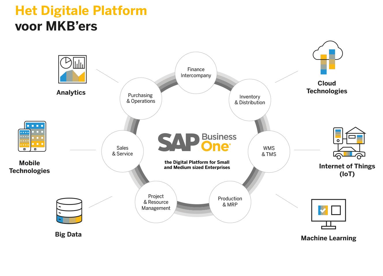 SAP Business One het digitale platform voor MKB-ers