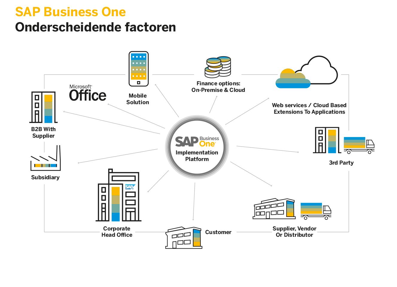 SAP Business One software onderscheidende factoren