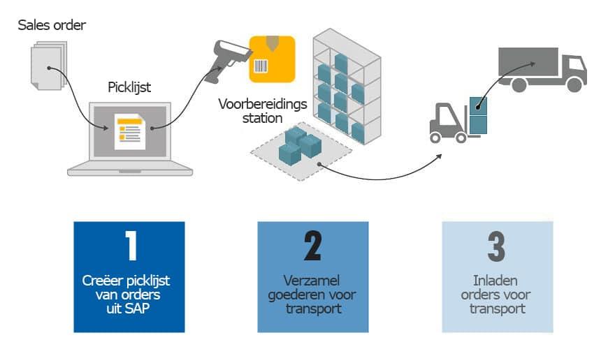 Produmex Scan gecombineerd met SAP Business One