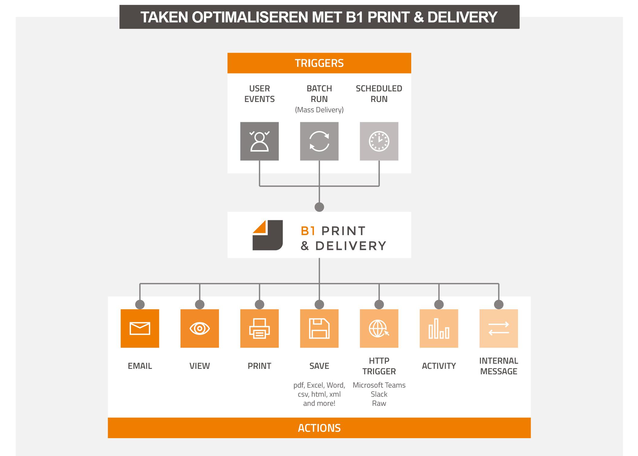 Taken-binnen-SAP-Business-One-optimaliseren-met-B1-Print-&-Delivery